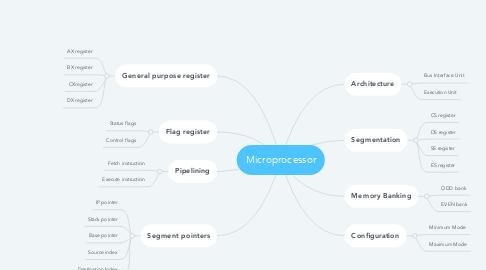 Mind Map: Microprocessor