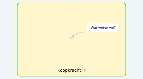 Mind Map: Koopkracht
