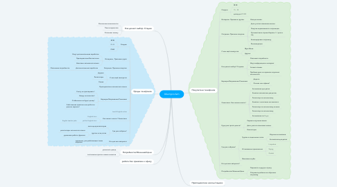Mind Map: #damprodam