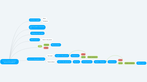 Mind Map: Communication between doctors and patients