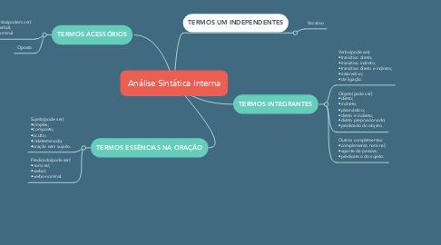 Mind Map: Análise Sintática Interna