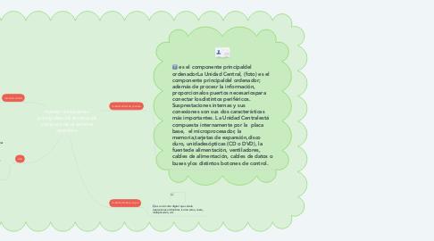 Mind Map: manejo de sistemas principales del sistema de computo de el sistema operativo