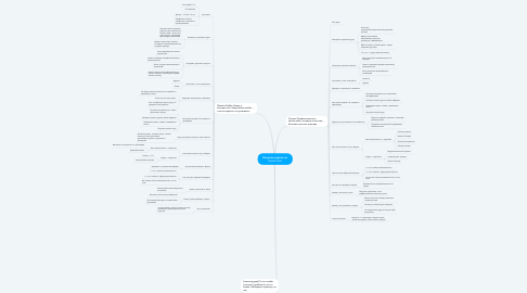 Mind Map: Покупка курсов на Masterclass