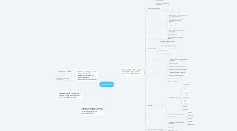 Mind Map: wonderschool