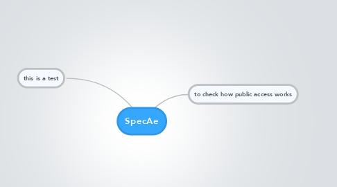 Mind Map: SpecAe