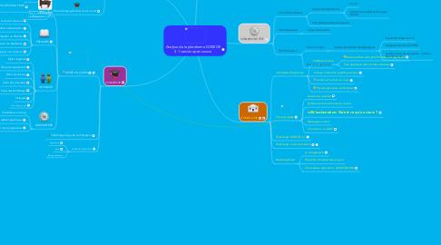Mind Map: Analyse de la plateforme DOKEOS2.1 version open source