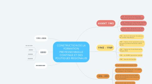 Mind Map: CONSTRUCTION DE LA FORMATION PROFESSIONNELLE CONTINUE ET DES POLITIQUES REGIONALES