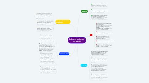 Mind Map: Суб'єкти глобальної економіки