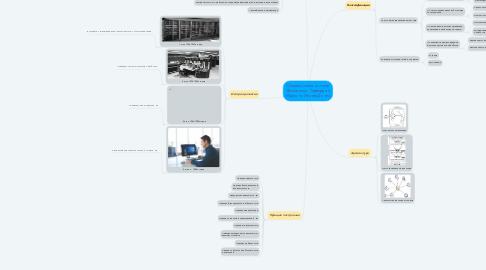 Mind Map: Операционная система Выполнили: Тарвердян Мартин и Иванов Денис