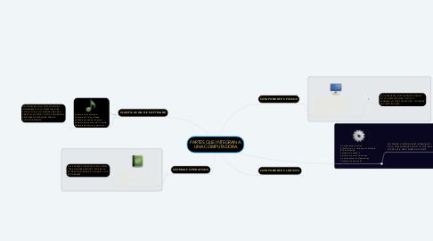 Mind Map: PARTES QUE INTEGRAN A UNA COMPUTADORA