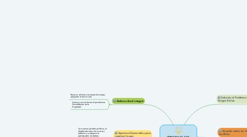 Mind Map: PRINCIPALES EJES TEMÁTICOS DEL ACUERDO FINAL PARA LA PAZ