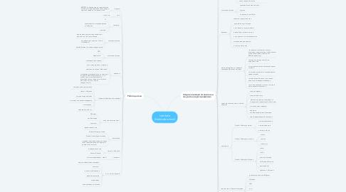 Mind Map: Lambda (Darkside school)