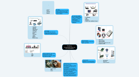 Mind Map: Hardware. Componentes físicos de una computadora.