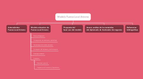 Mind Map: Modelo Fuerza Local Arizona