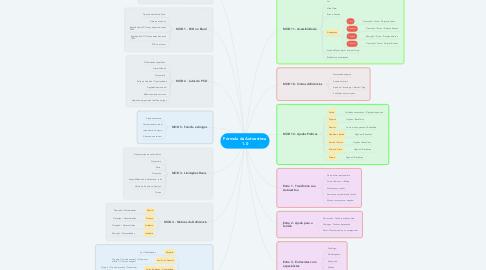 Mind Map: Fórmula da Autoestima 1.0
