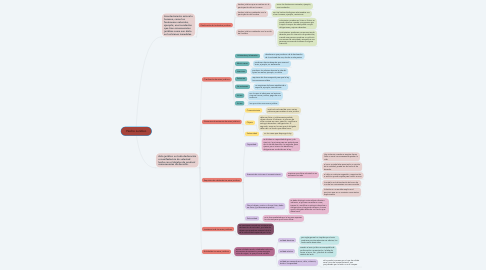 Mind Map: Hecho Jurídico