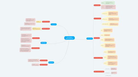 Mind Map: TRASTORNOS HEMODINÁMICOS