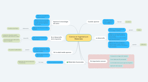 Mind Map: Ciencia en Ingeniería en Materiales