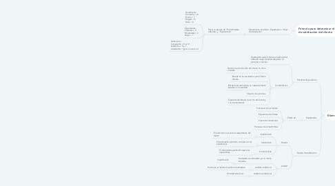 Mind Map: Satisfacción del cliente