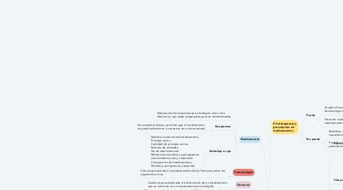 Mind Map: Generalidades de la farmacología