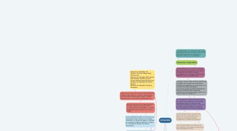 Mind Map: LAS TAC´S