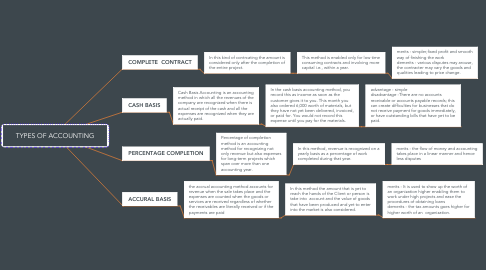 Mind Map: TYPES OF ACCOUNTING