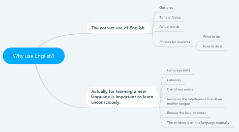 Mind Map: Why use English?