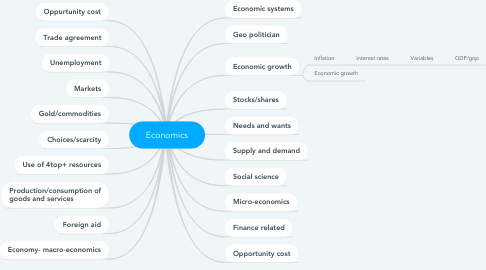 Mind Map: Economics