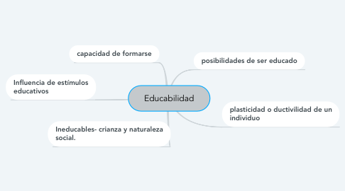 Mind Map: Educabilidad