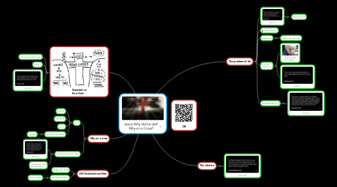 Mind Map: Jesus: Why did he die? Why on a Cross?