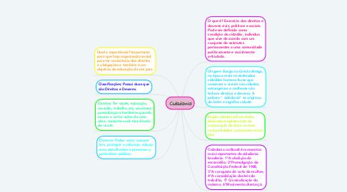 Mind Map: Cidadania