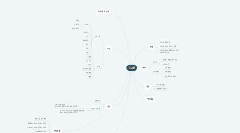 Mind Map: 김미진