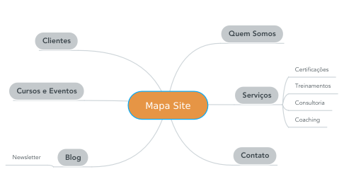 Mind Map: Mapa Site