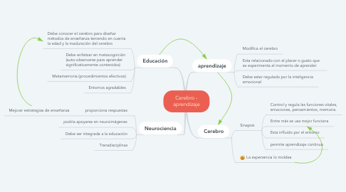 Mind Map: Cerebro - aprendizaje