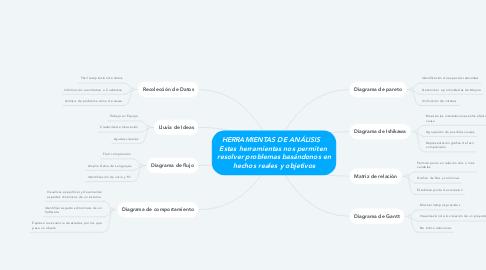 Mind Map: HERRAMIENTAS DE ANÁLISIS    Estas herramientas nos permiten  resolver problemas basándonos en hechos reales y objetivos