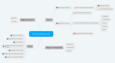 Mind Map: Écrits professionnels
