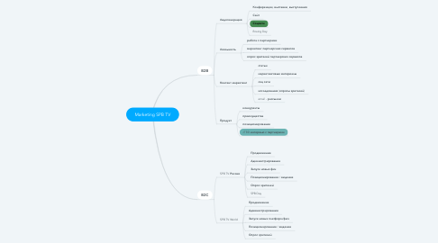 Mind Map: Marketing SPB TV