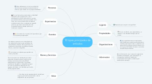 Mind Map: 10 tipos principales de artículos