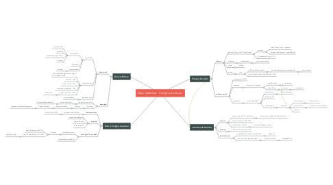 Mind Map: Dany Lafferière: 'L'énigme du retour'