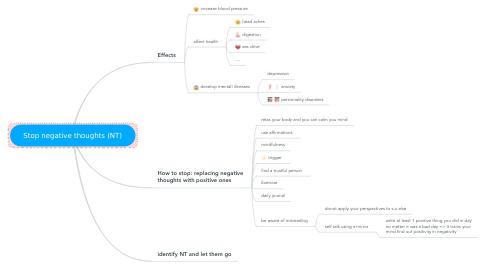 Mind Map: Stop negative thoughts (NT)