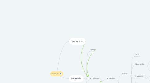 Mind Map: VisionWeb