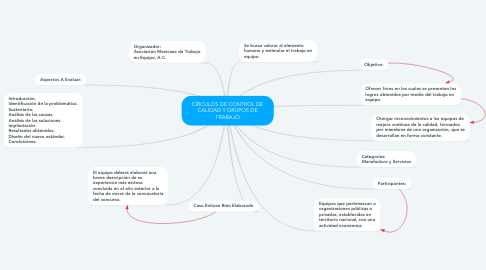Mind Map: CÍRCULOS DE CONTROL DE CALIDAD Y GRUPOS DE TRABAJO