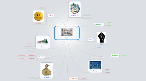 Mind Map: Impact of Spinning Machines