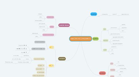 Mind Map: MACRO ECONOMICS