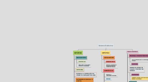 Mind Map: Sistema Endócrino