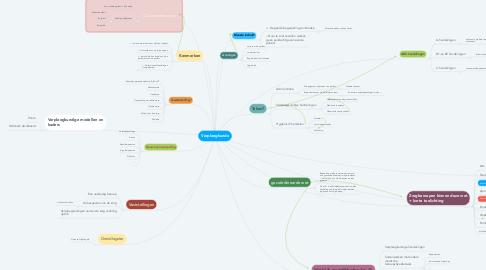 Mind Map: Verpleegkunde