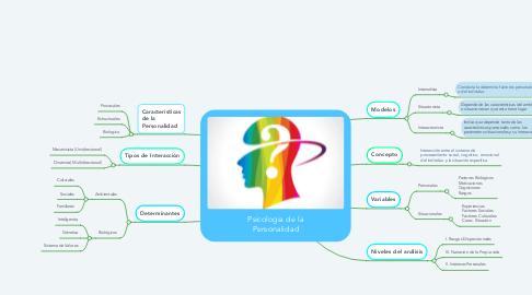 Mind Map: Psicologia de la Personalidad