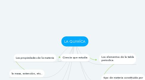 Mind Map: LA QUIMÌCA