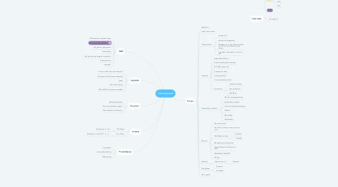 Mind Map: Hennepvezel
