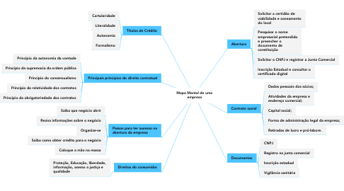 Mind Map: Mapa Mental de uma empresa